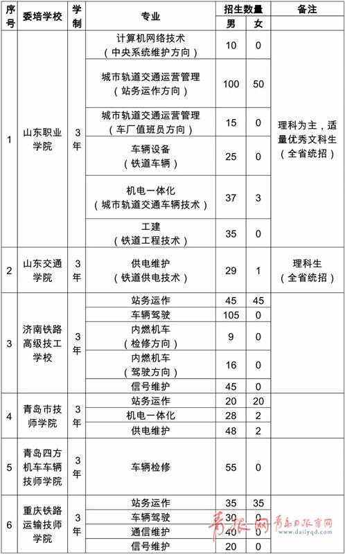 """青岛地铁招905名""""预备役""""运营人员 6所院校定向委培"""