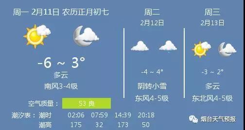 胶东在线 新闻中心 烟台 天气·潮汐·海水浴场    多云,温度-6 ~ 3℃