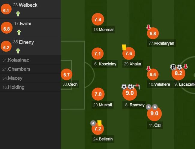欧联-两将2球助阿森纳4-1告捷 马竞拉齐奥均取胜