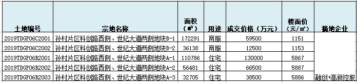 5月29日济南土拍底价成交,融创联合高新控股布局高新东区