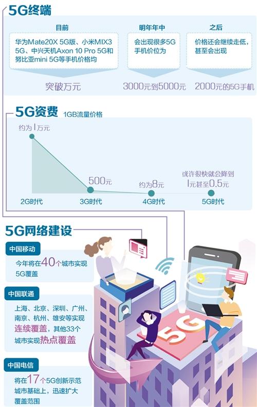 解读5G商用手机:国产抢跑,价格明年有望下降