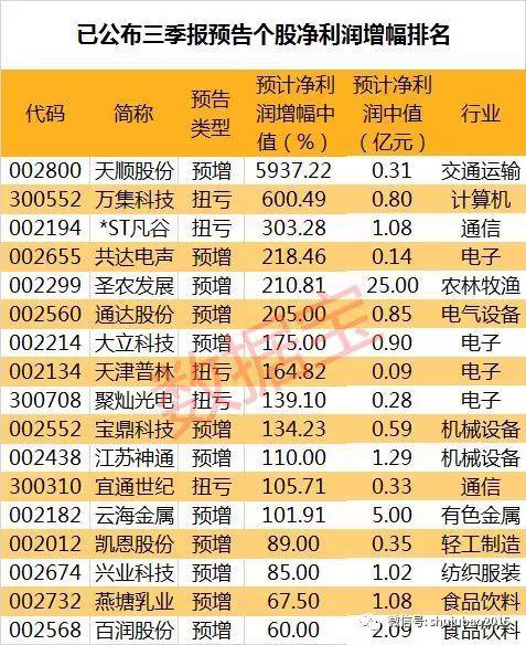 三季报业绩抢先看:七成公司预喜,13股净利预计翻倍