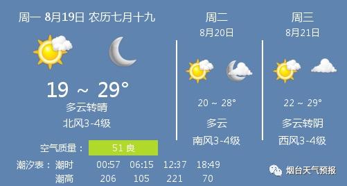 19日天气:多云转晴 温度19~29℃ 北风3-4级