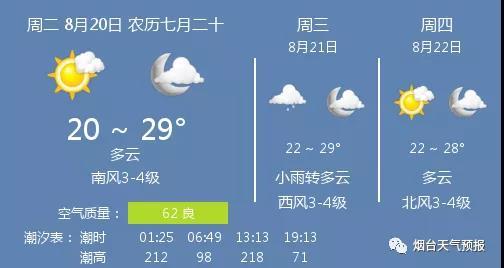 20日烟台天气:多云 温度20 ~ 29℃ 南风3-4级