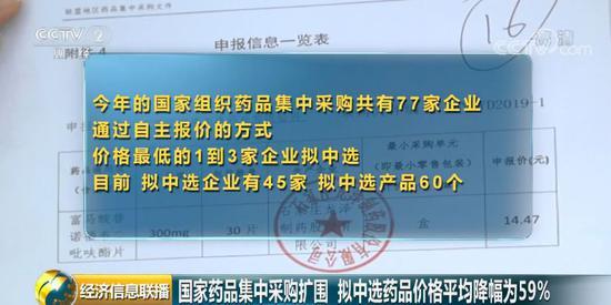 【中国证券报】45家药企、60个产品拟中选 这些药品平均降价59%!