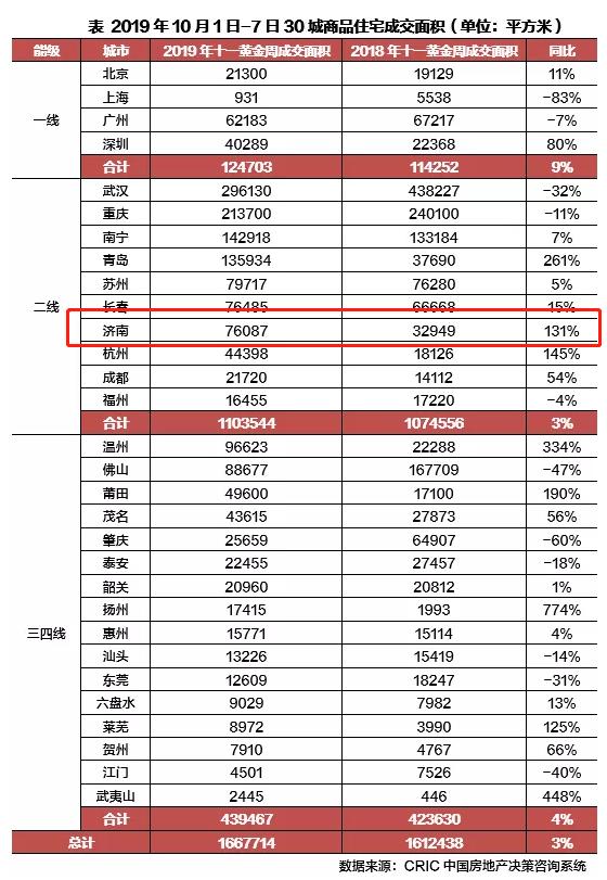 #齐鲁晚报·齐鲁壹点#济南国庆节商品住宅成交面积同比上涨 开发