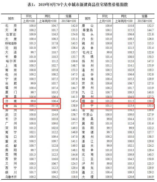 齐鲁晚报·齐鲁壹点@国家统计局发布9月70城房价涨跌数据济南环比