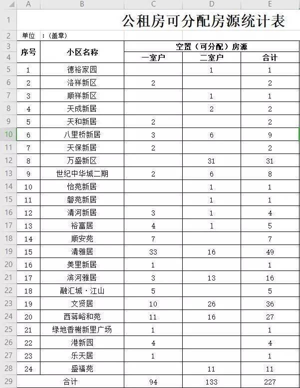 大众网·海报新闻■济南24个公租房小区腾出227套房,具体房源名