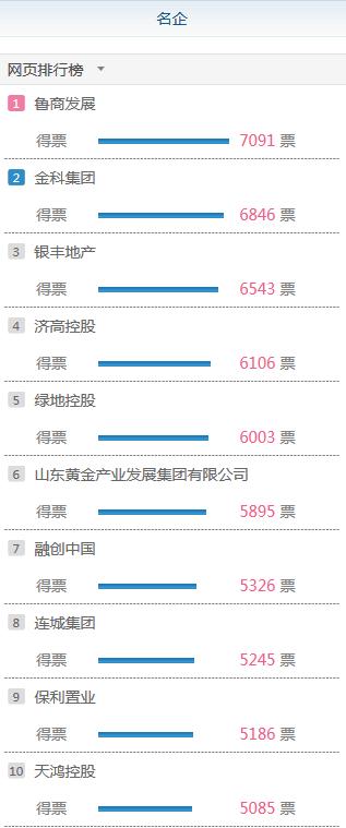 [大众网·海报新闻]第五届山东省房地产业年度峰会票选明日截止