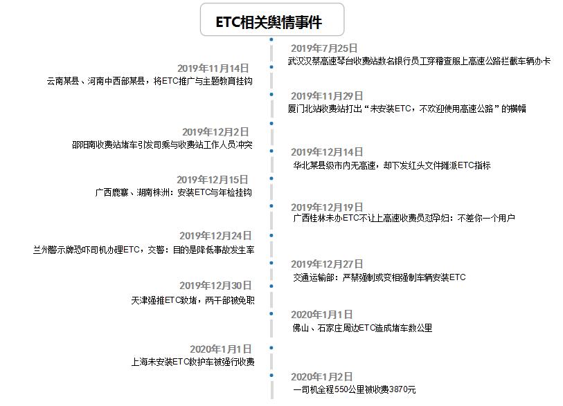 """提速降费变涨价添堵——ETC如何迎接年关""""大考""""?"""