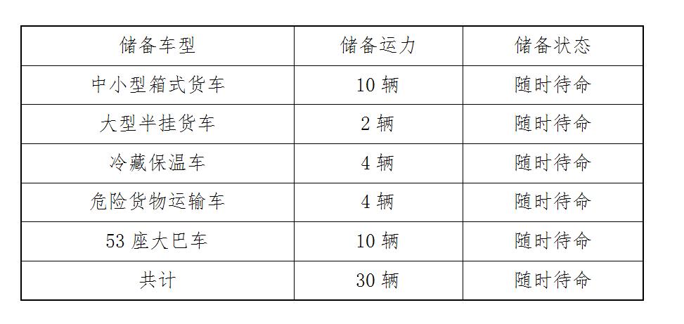 济南疫情处置小组储备应急专用运输车辆30辆应急运输费用由市财政部给予保障
