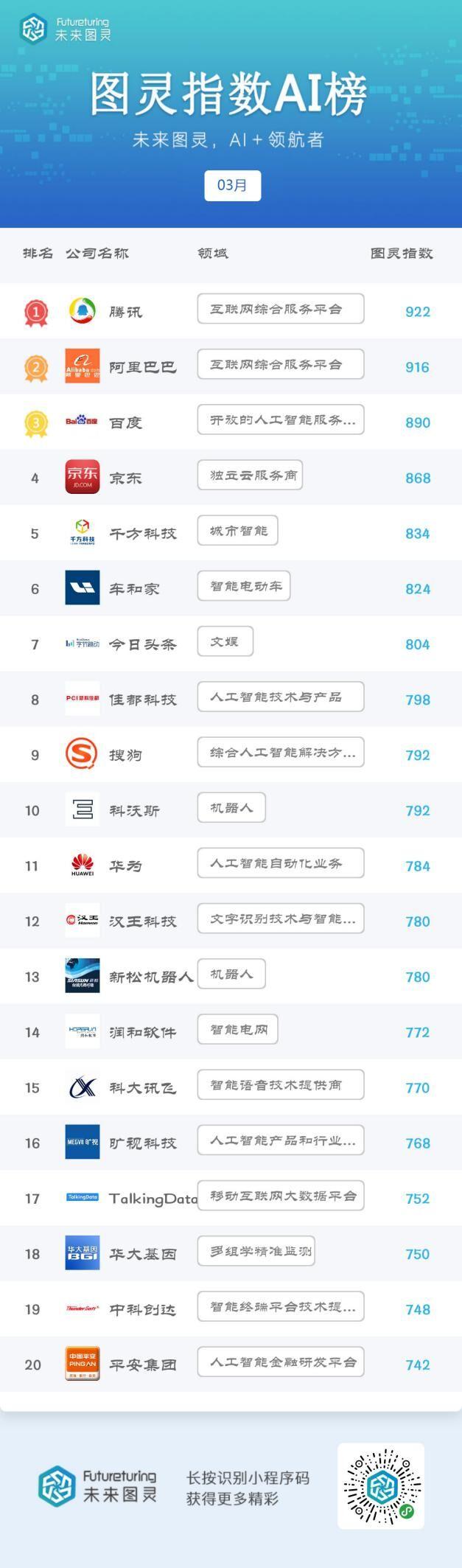 3月份图灵指数AI明星企业榜单发布