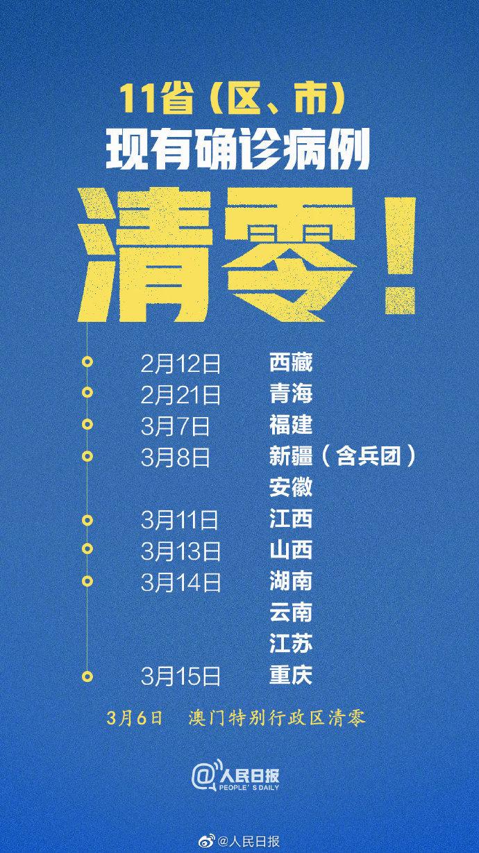 西藏、青海、福建、新疆(含兵团)、安徽、江西、山西、湖南、云南、江苏、重庆现有确诊病例为零