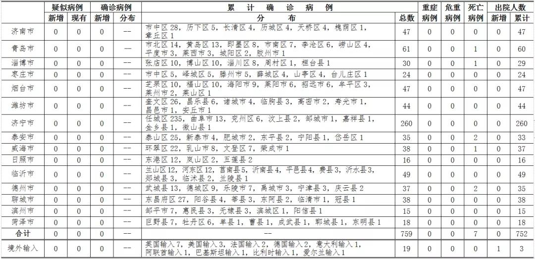 『健康山东』2020年4月3日0时至24时山东省新型冠状病毒肺炎疫情情况