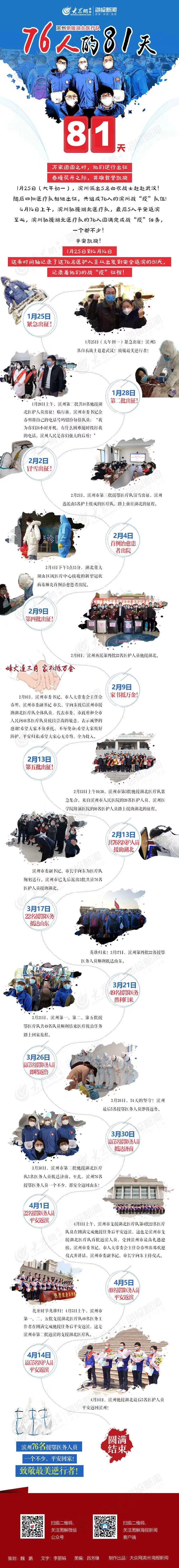 『大众网·海报新闻』这就是山东丨滨州驰援湖北医疗队76人的81天