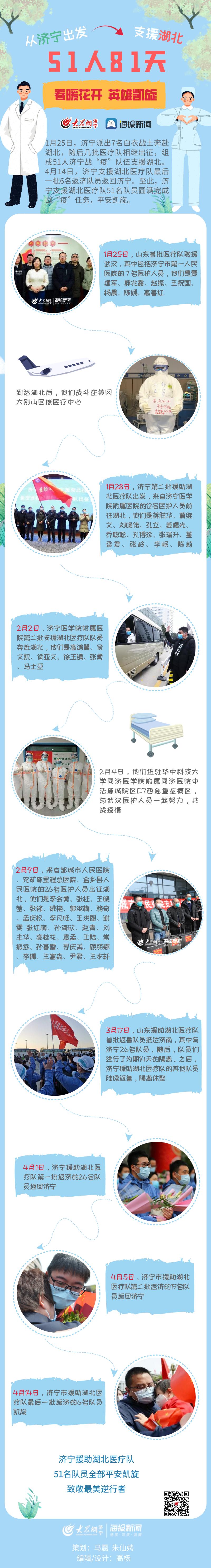 [大众网·海报新闻]济宁援助湖北医疗队51人的81天