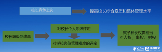 """方奎明:如何从""""教育管理""""走向""""教育治理"""""""