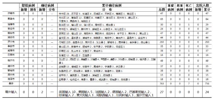 「健康山东」2020年5月29日0时至24时山东省新型冠状病毒肺炎疫情情况