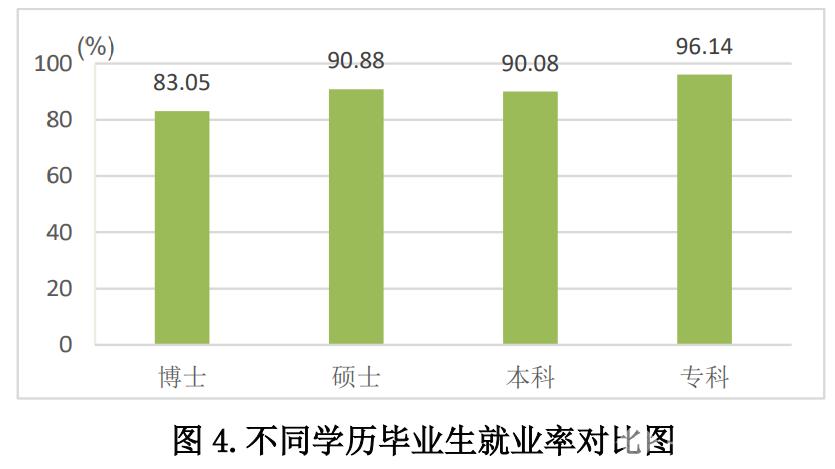 山东公布2019年高校毕业生就业质量 就业率最高的是这个学科类