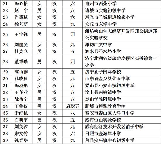第14届金凤凰奖_山东67名学生获第十四届宋庆龄奖学金 - 海报新闻