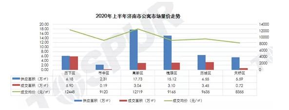 济南公寓库存创近5年高位,去化周期高达44个月