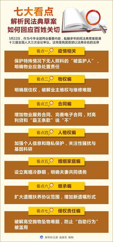图表:七大看点解析民法典草案如何回应百姓关切