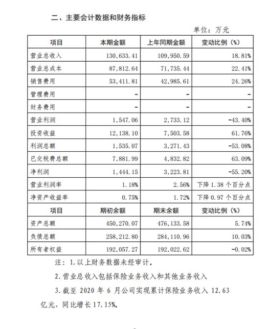 """泰山财险增收不增利半年净利遭""""拦腰斩"""""""