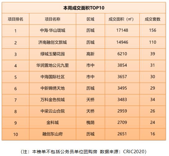 济南楼市8月31日—9月6日成交均价16749元/㎡,鲁能泰山7号等4项目加推去化惨淡