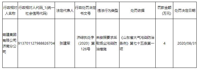 违反大气污染防治条例,烟建集团有限公司济南分公司被处罚
