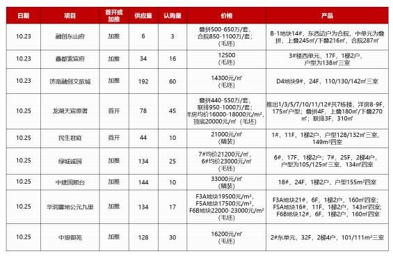 济南住宅成交均价13363元/㎡,加推项目去化惨淡