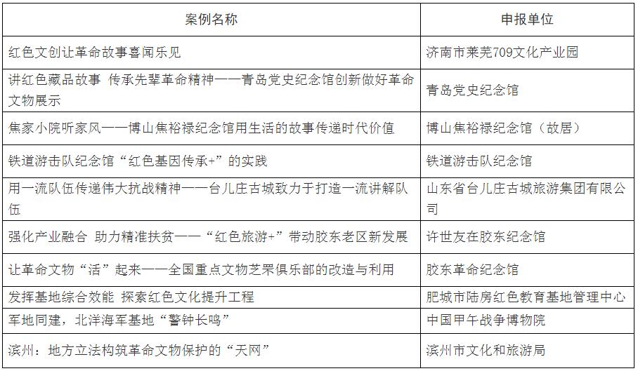 """""""济南市莱芜709文化产业园""""等10项活动入选!全省革命文物保护利用示范典型名单今日公示"""