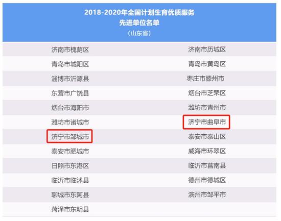 济宁2地入选2018-2020年全国计划生育优质服