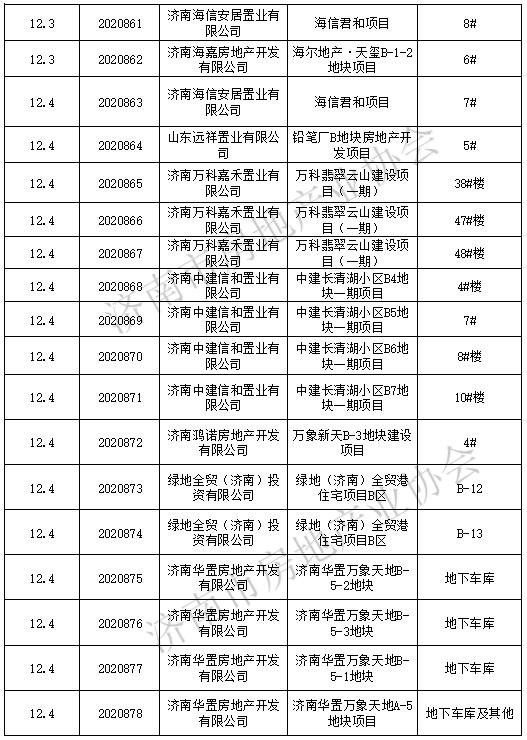 济南上周发放商品房预售许可证37个,仁恒高新公园、海信君和等拿证