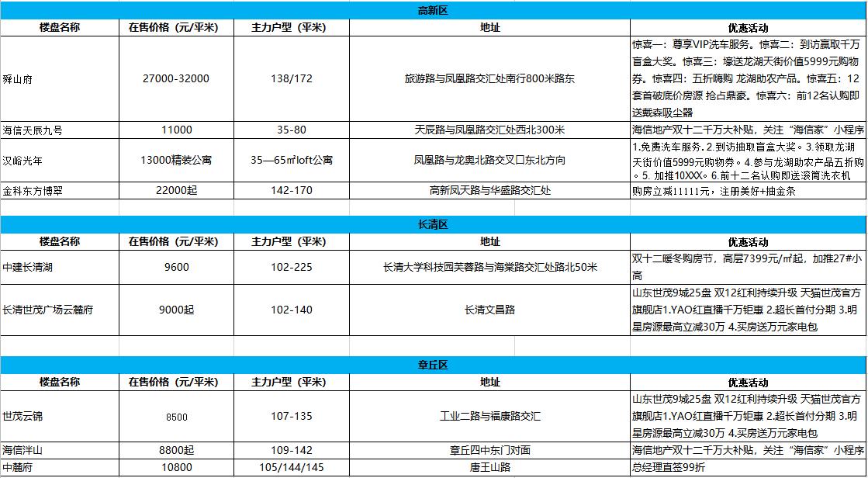 济南双十二楼盘优惠汇总表 年底冲量优惠2000元/平