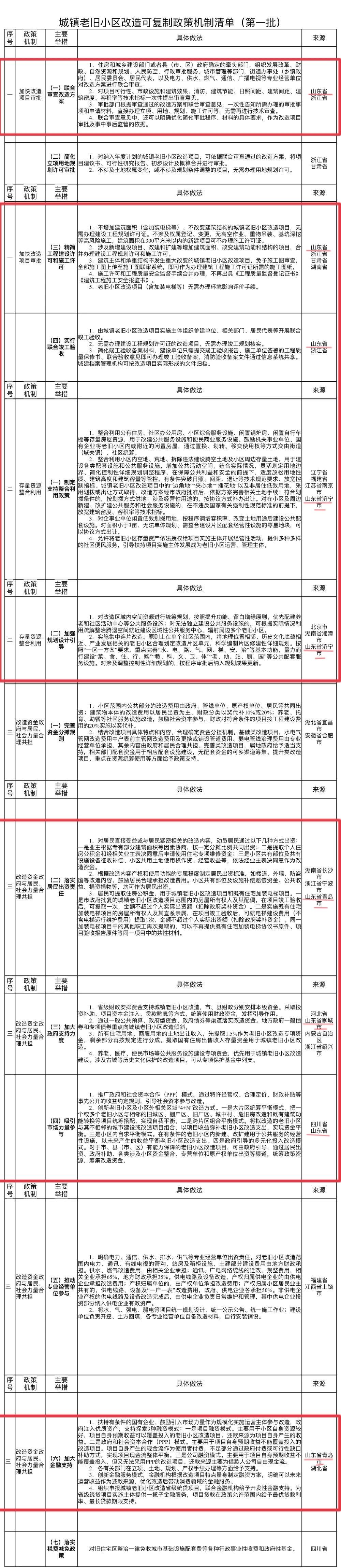 山东省多项举措入选城镇老旧小区改造可复制清单