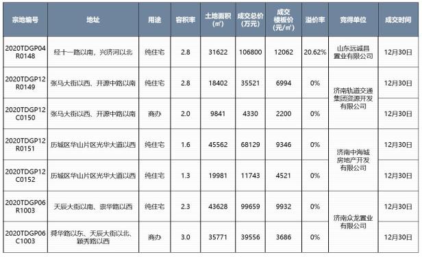 济南2021新房成交均价15771元/㎡,楼市平淡开局