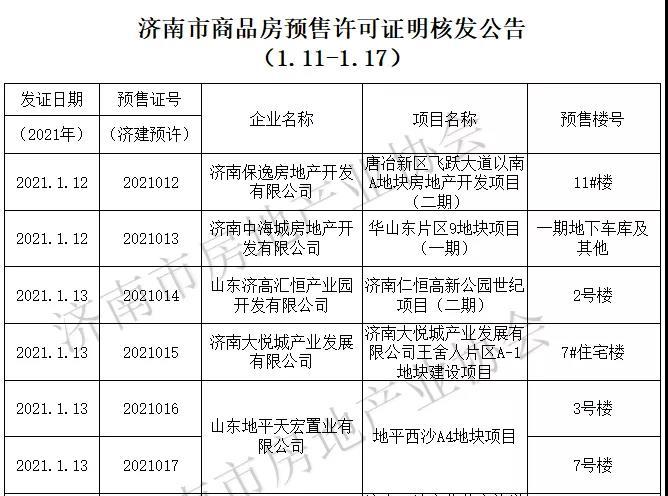 济南最新发放商品房预售许可证15个,一手商品房源供应415套