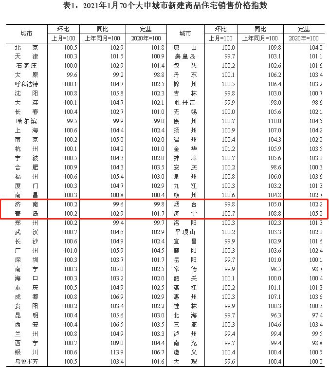 济南1月新房二手房均微量上涨,1月新房成交套数过万