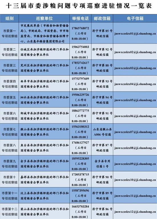 9月22日开始,济宁市开展涉粮问题专项巡察