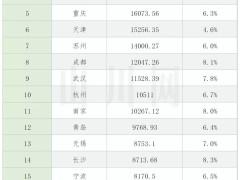 广东2020gdp约11万亿元_广东2019gdp排名图片