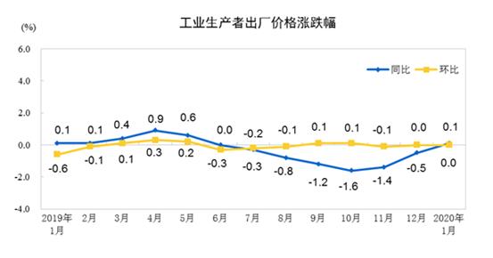 國家統計局︰2020年1月份(fen)工業生產者出廠(chang)價格(ge)同(tong)比上漲0.1%