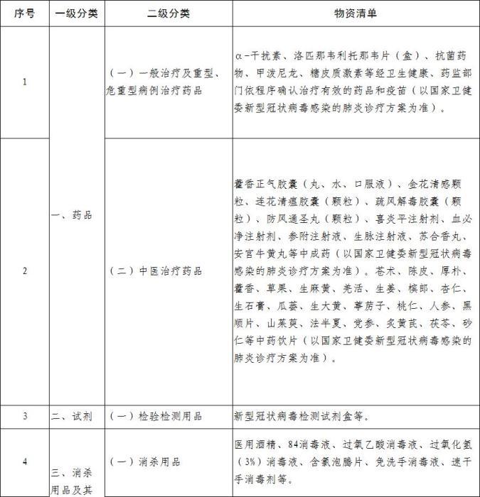工信部公布疫情防控重点保障物资(医疗应急)清单