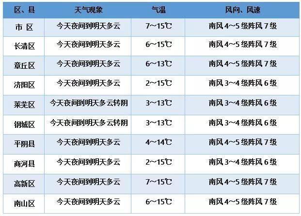 驚蟄節氣降水頻繁,6日泉城還將迎來7級大風