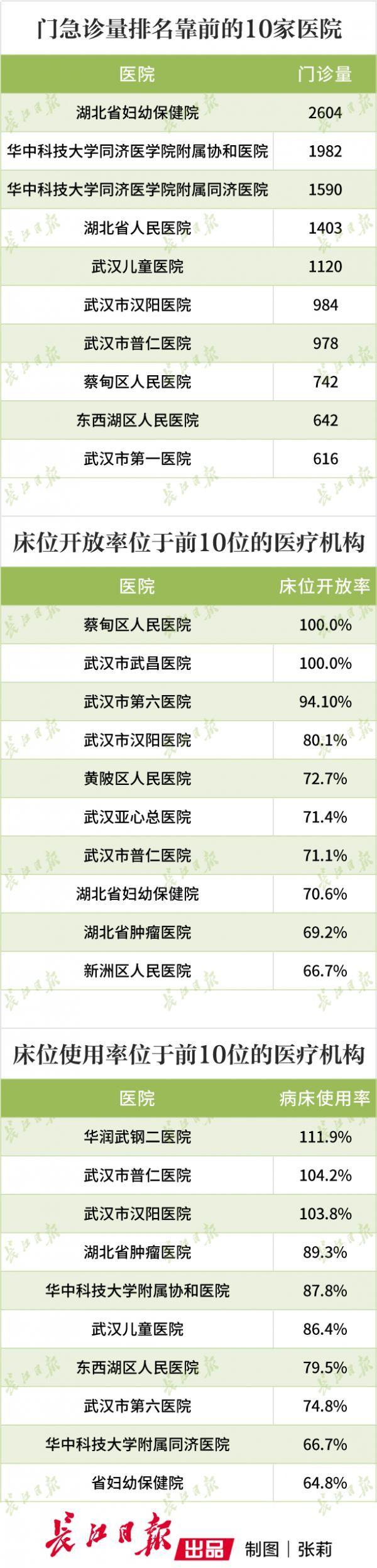 武漢60家醫院(yuan)開放接診非(fei)新冠患者