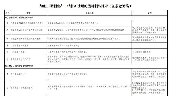 發改委(wei)︰擬(ni)禁止、限制(zhi)酒店使用一次性塑(su)料用品(pin)
