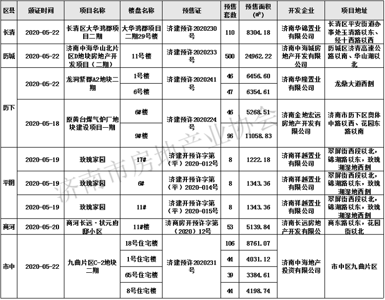 济南上周一手商品房源供应1155套 住宅用房占比近四成