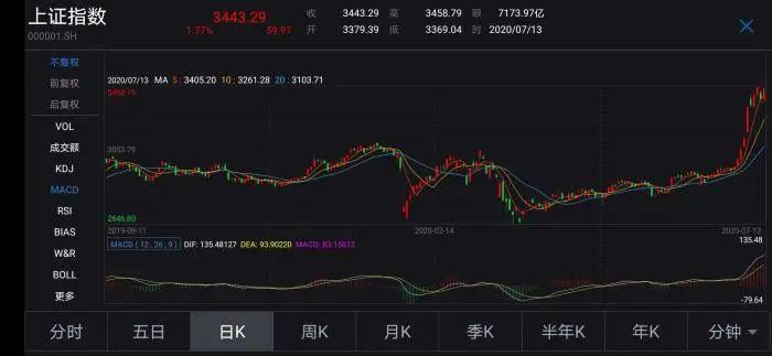 中国新闻网微信号|A股继续上涨,卖了股票的股民有点懵!后市会如何?