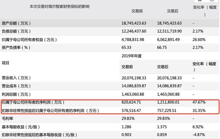 429亿!海尔智家私有化海尔电器方案出,海尔智佳净利增长40%以上
