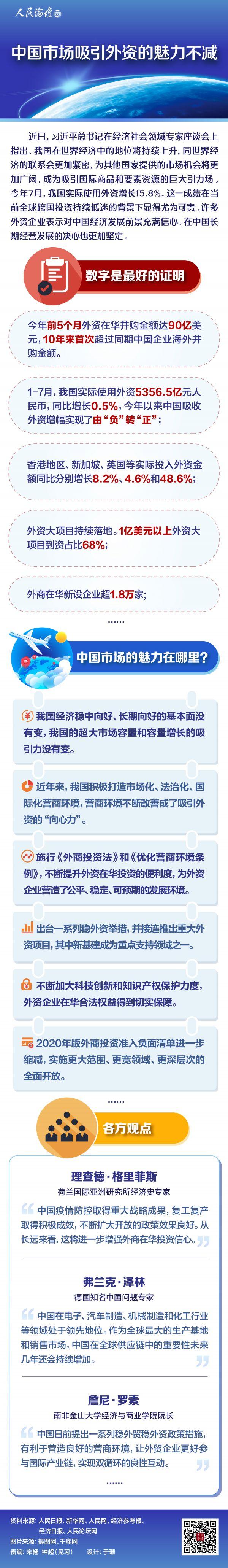 人民论坛图解|人民论坛图解 | 中国市场吸引外资的魅力不减