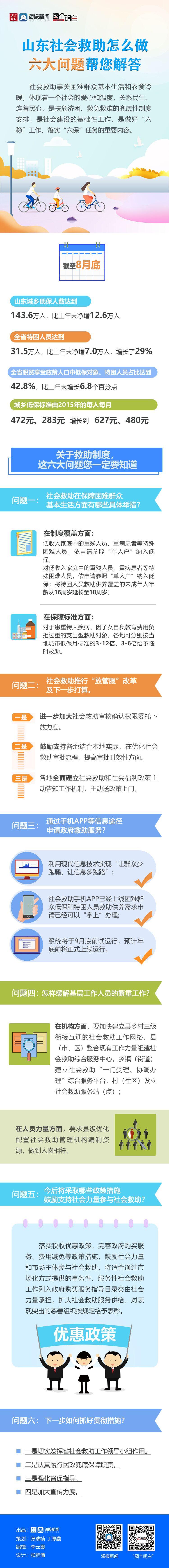 大众报业·海报新闻|图个明白|山东社会救助怎么做六大问题帮您解答